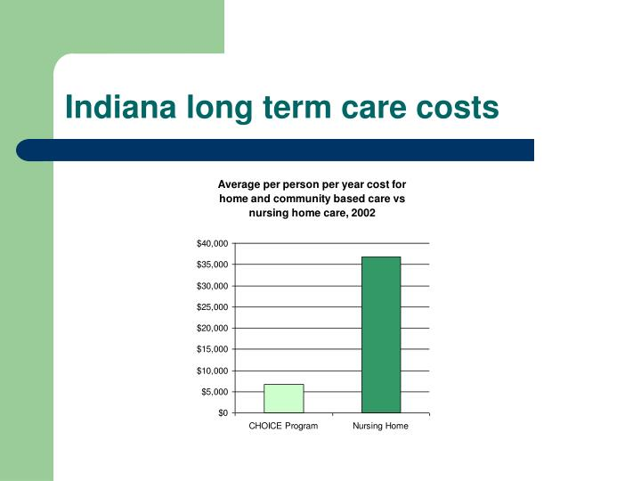 Indiana long term care costs