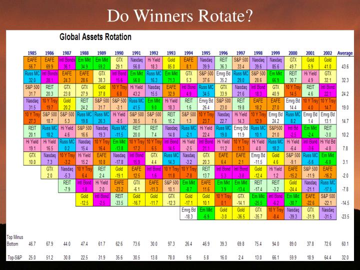 Do Winners Rotate?