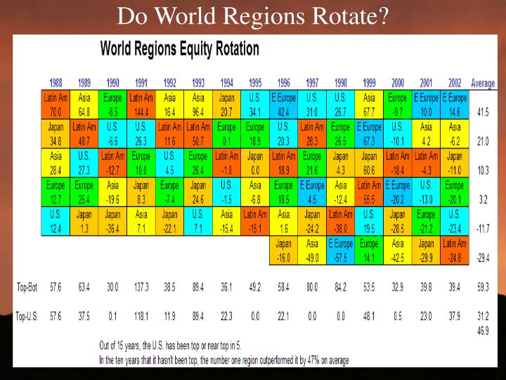 Do World Regions Rotate?