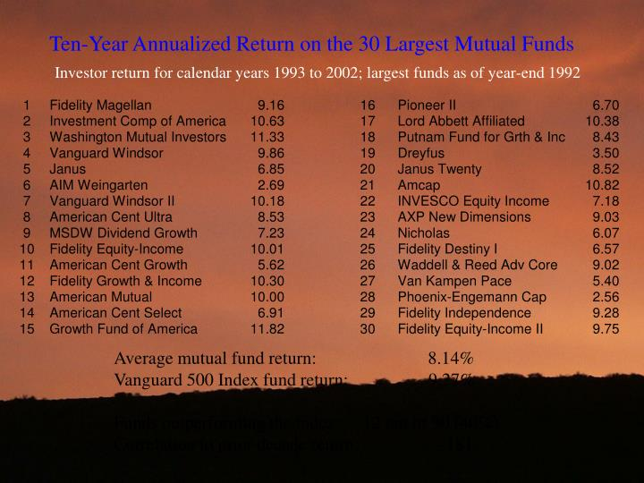 Ten-Year Annualized Return on the 30 Largest Mutual Funds