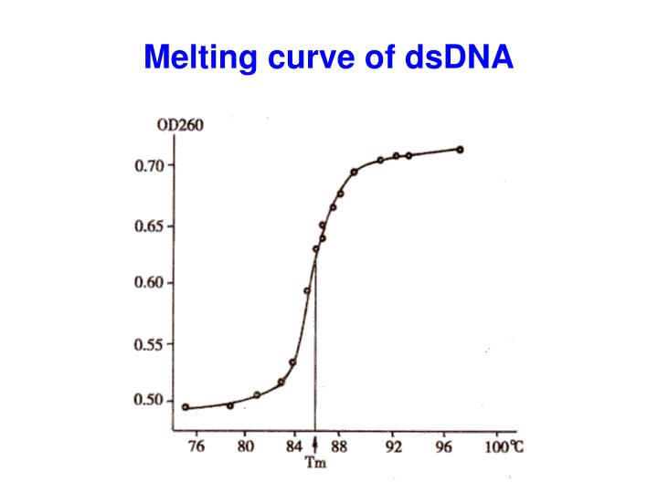 Melting curve of dsDNA