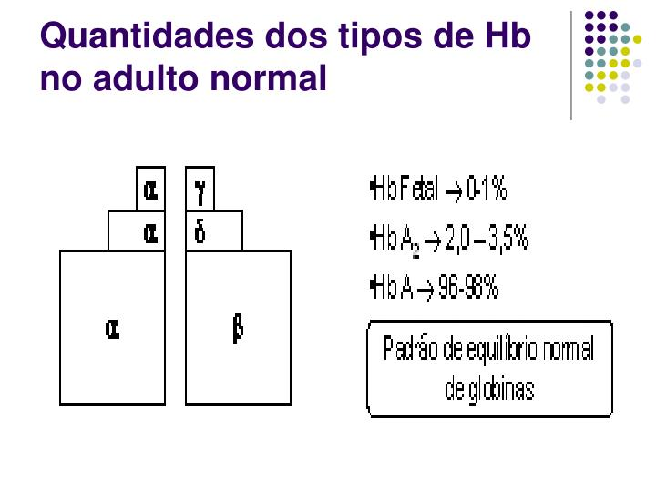 Quantidades dos tipos de Hb no adulto normal