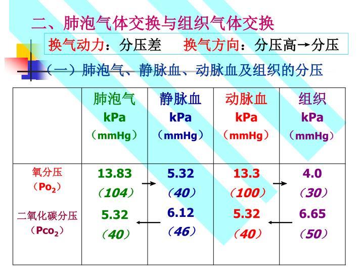 二、肺泡气体交换与组织气体交换