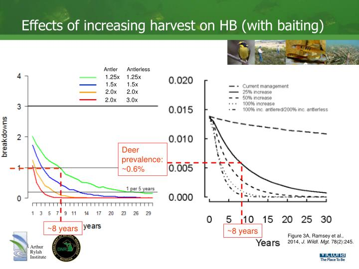 Effects of increasing harvest on HB (with baiting)