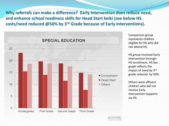 Why referrals can make a difference?  Early Intervention does reduce need, and enhance school readiness skills for Head Start keiki (see below HS costs/need reduced @50% by 3