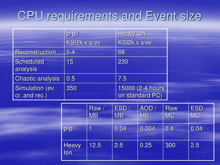 CPU requirements and Event size