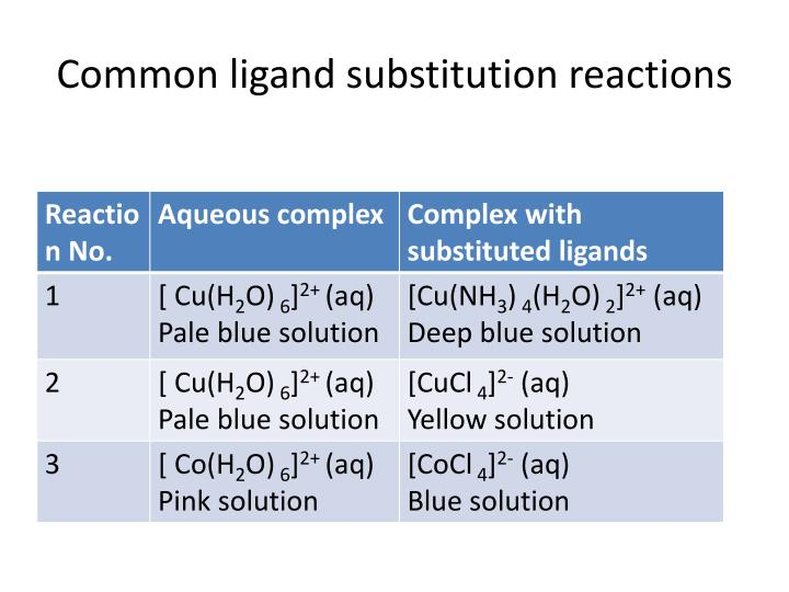 Common ligand substitution reactions