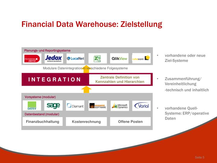 Financial Data Warehouse: