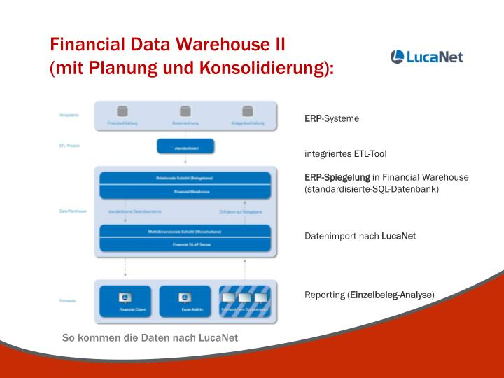 Financial Data Warehouse II                                     (mit Planung und Konsolidierung):
