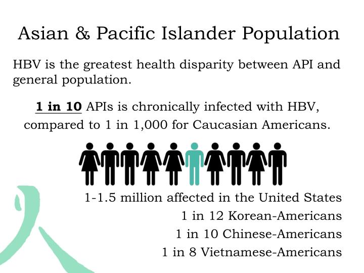 Asian & Pacific Islander Population