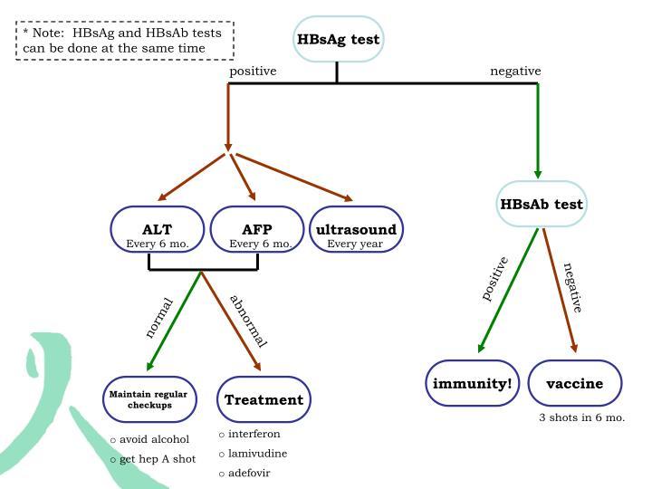 HBsAg test