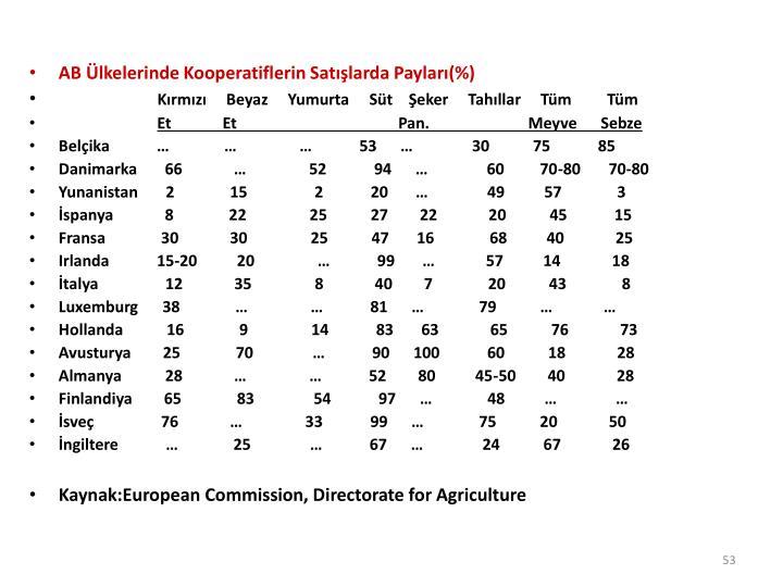 AB lkelerinde Kooperatiflerin Satlarda Paylar(%)