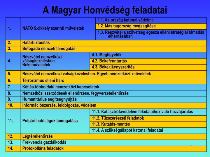 A Magyar Honvédség feladatai