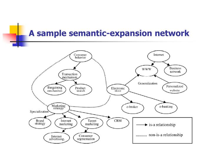 A sample semantic-expansion network