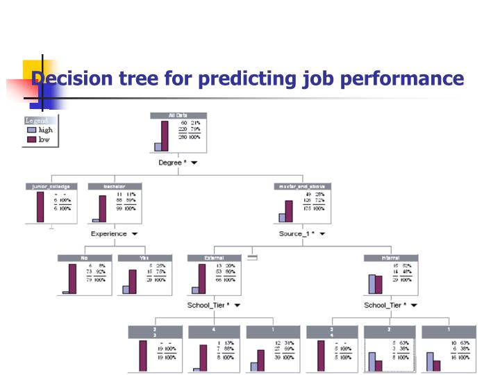 Decision tree for predicting job performance