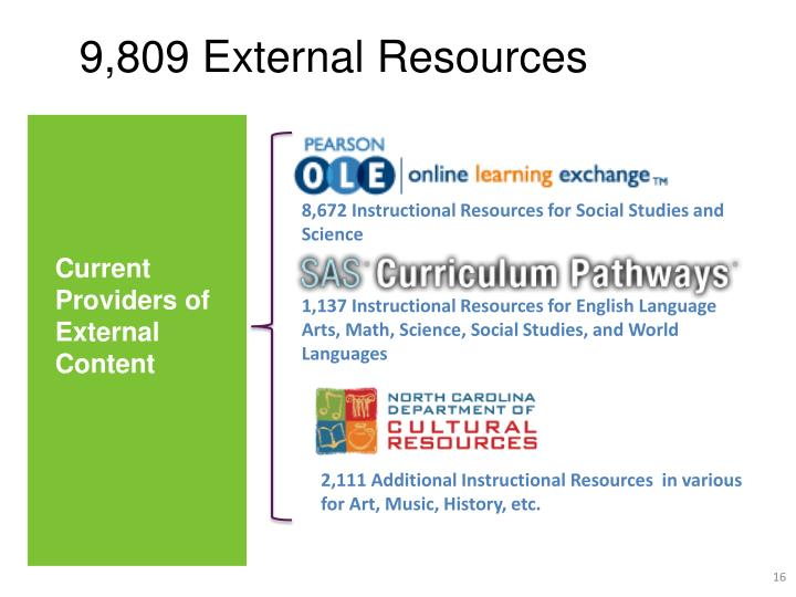 9,809 External Resources