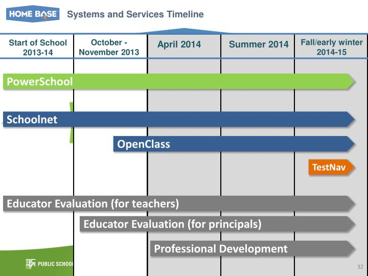Systems and Services Timeline