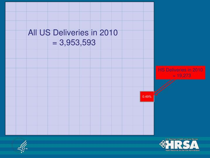 All US Deliveries in 2010