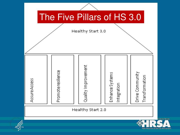 The Five Pillars of HS 3.0