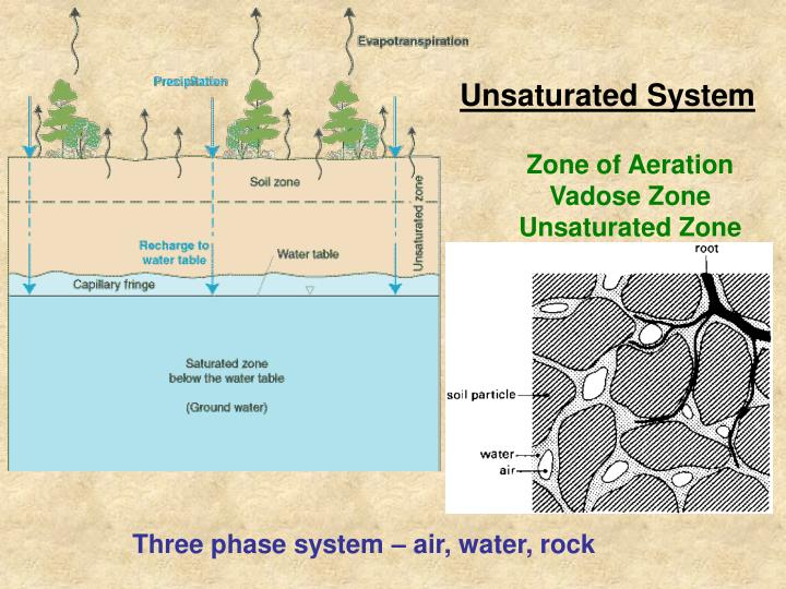 Unsaturated System
