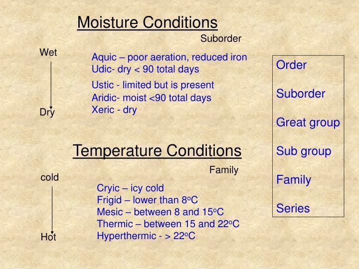 Moisture Conditions