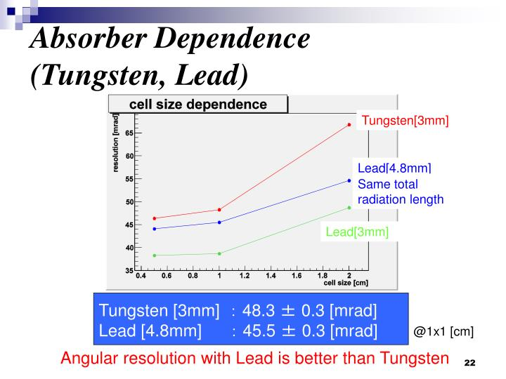 Absorber Dependence (Tungsten, Lead)