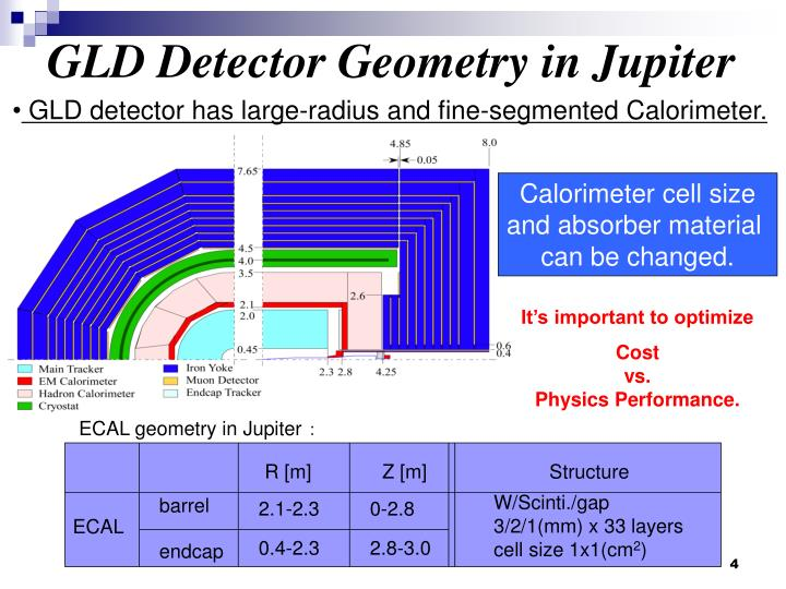 GLD Detector Geometry in Jupiter