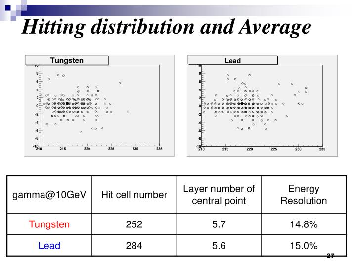 Hitting distribution and Average