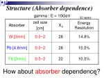 structure absorber dependence