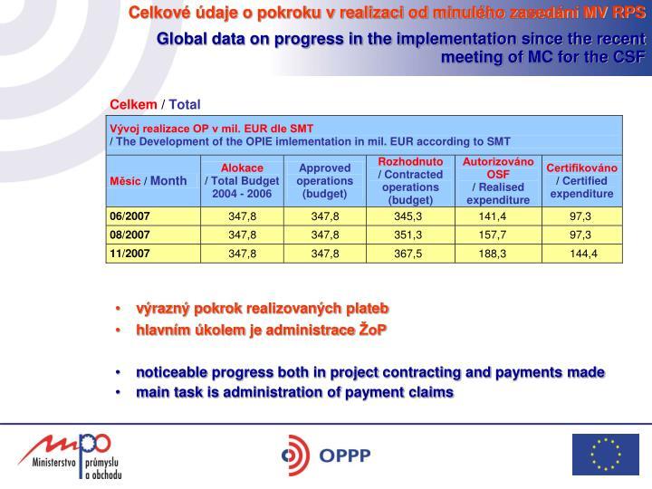 Celkové údaje o pokroku v realizaci od minulého zasedání MV RPS
