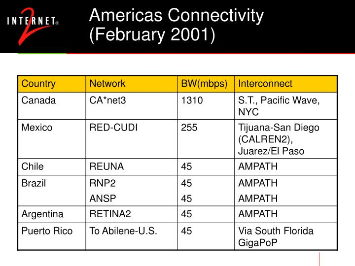 Americas Connectivity