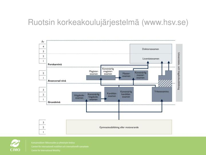 Ruotsin korkeakoulujärjestelmä (www.hsv.se)