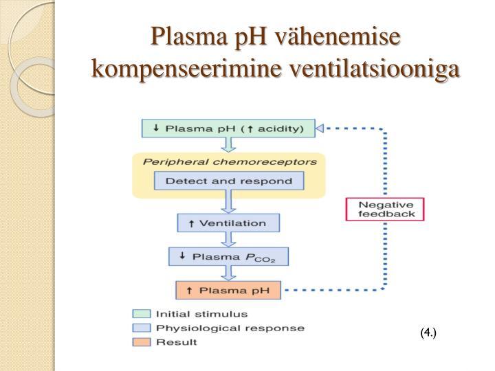 Plasma pH vähenemise kompenseerimine ventilatsiooniga
