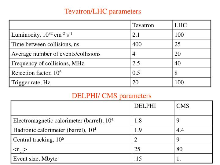 Tevatron/LHC parameters