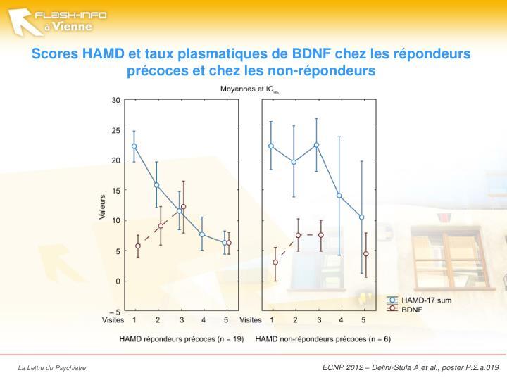 Scores HAMD et taux plasmatiques de BDNF chez les répondeurs précoces et chez les