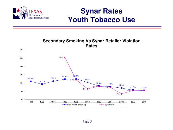 Synar Rates