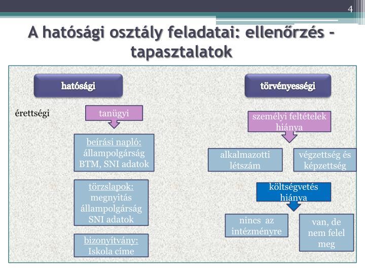 A hatósági osztály feladatai: ellenőrzés - tapasztalatok