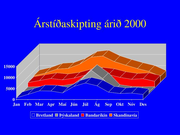 Árstíðaskipting árið 2000