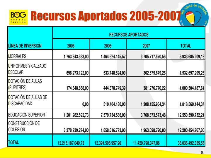 Recursos Aportados 2005-2007