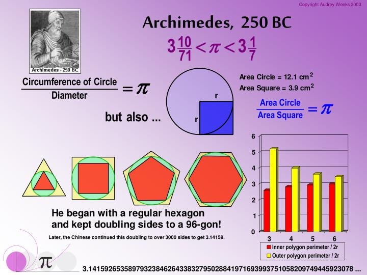 Archimedes,  250 BC