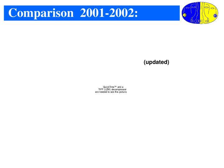 Comparison  2001-2002: