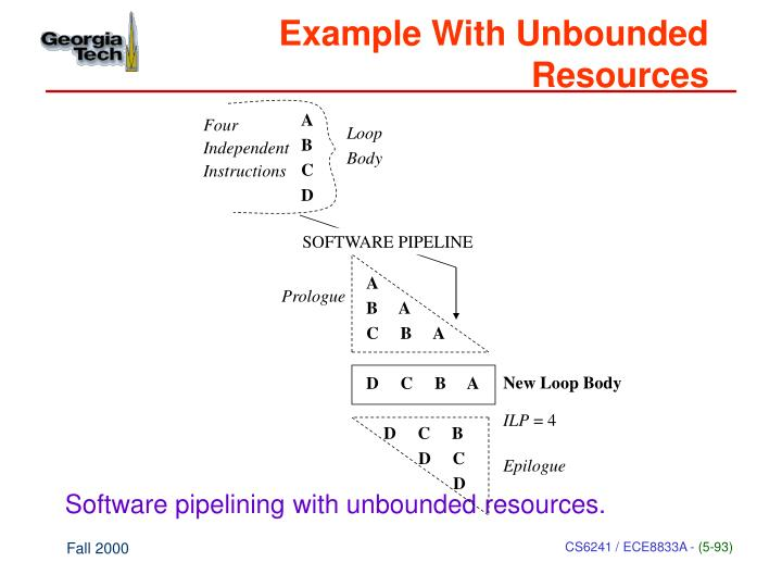 Example With Unbounded Resources