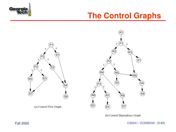 The Control Graphs