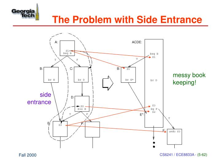 The Problem with Side Entrance