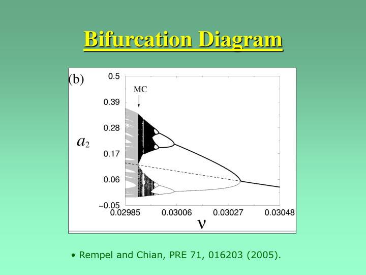 Bifurcation Diagram