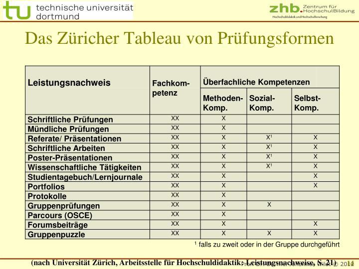 Das Züricher Tableau von Prüfungsformen