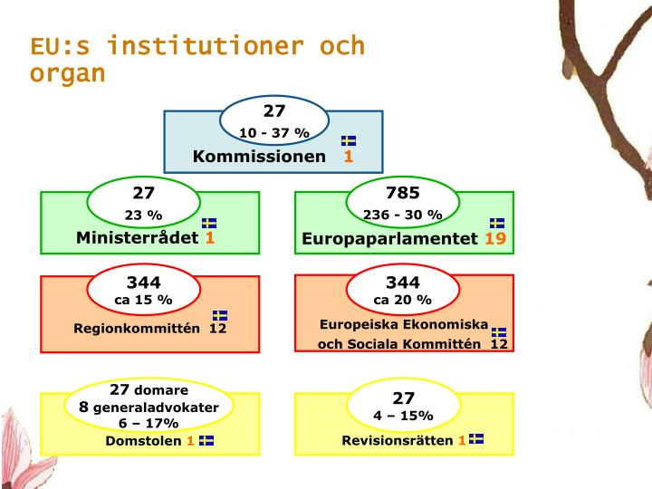 EU:s institutioner och organ