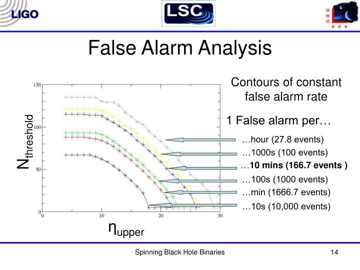 False Alarm Analysis