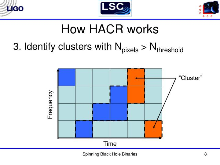 How HACR works
