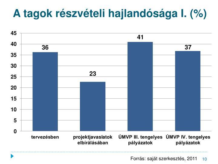 A tagok részvételi hajlandósága I. (%)